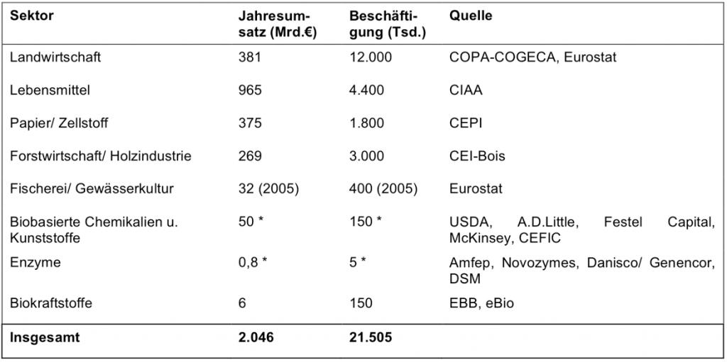 Umsatz-und-Beschaeftigung-BioOekonomie-2009_-1024x511