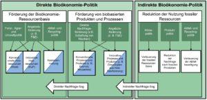 Bild 1: Die drei Säulen der holzbezogenen Bioökonomie-Politik